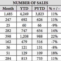 april_sales